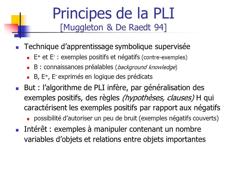 Principes de la PLI [Muggleton & De Raedt 94]
